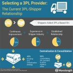 Selecting a 3PL Provider? Current 3PL-Shipper Relationships