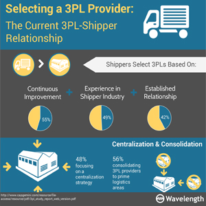 Selecting A 3pl Provider The Current 3pl Shipper Relationship 300